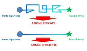 Efficace o efficiente